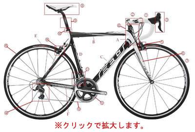 自転車パーツの名称